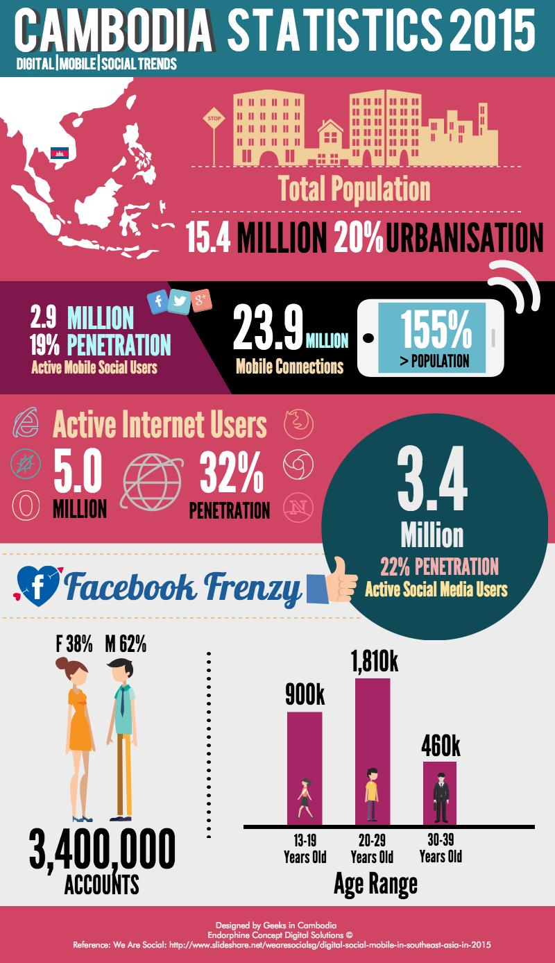 DIGITAL STATS (INFOGRAPHIC)