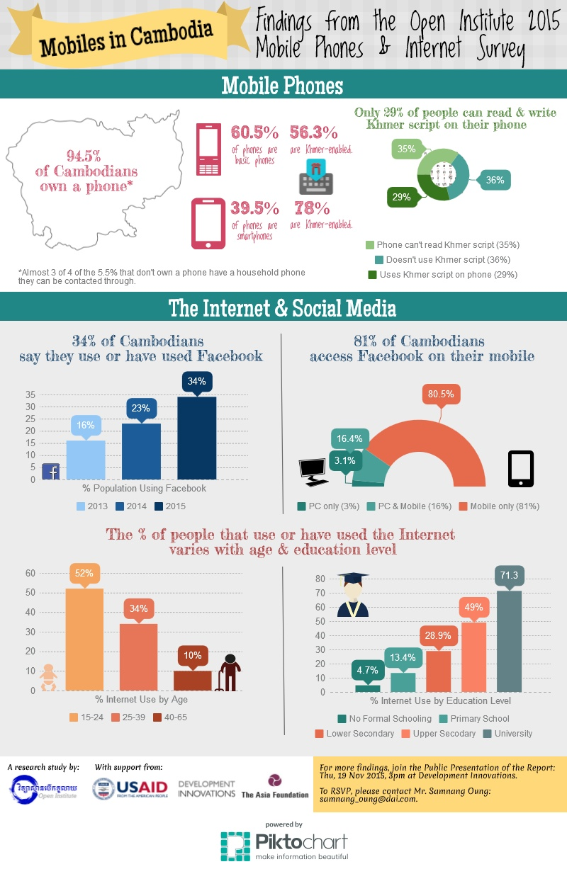 Infographic Courtesy of Open Institute/ Development Innovations