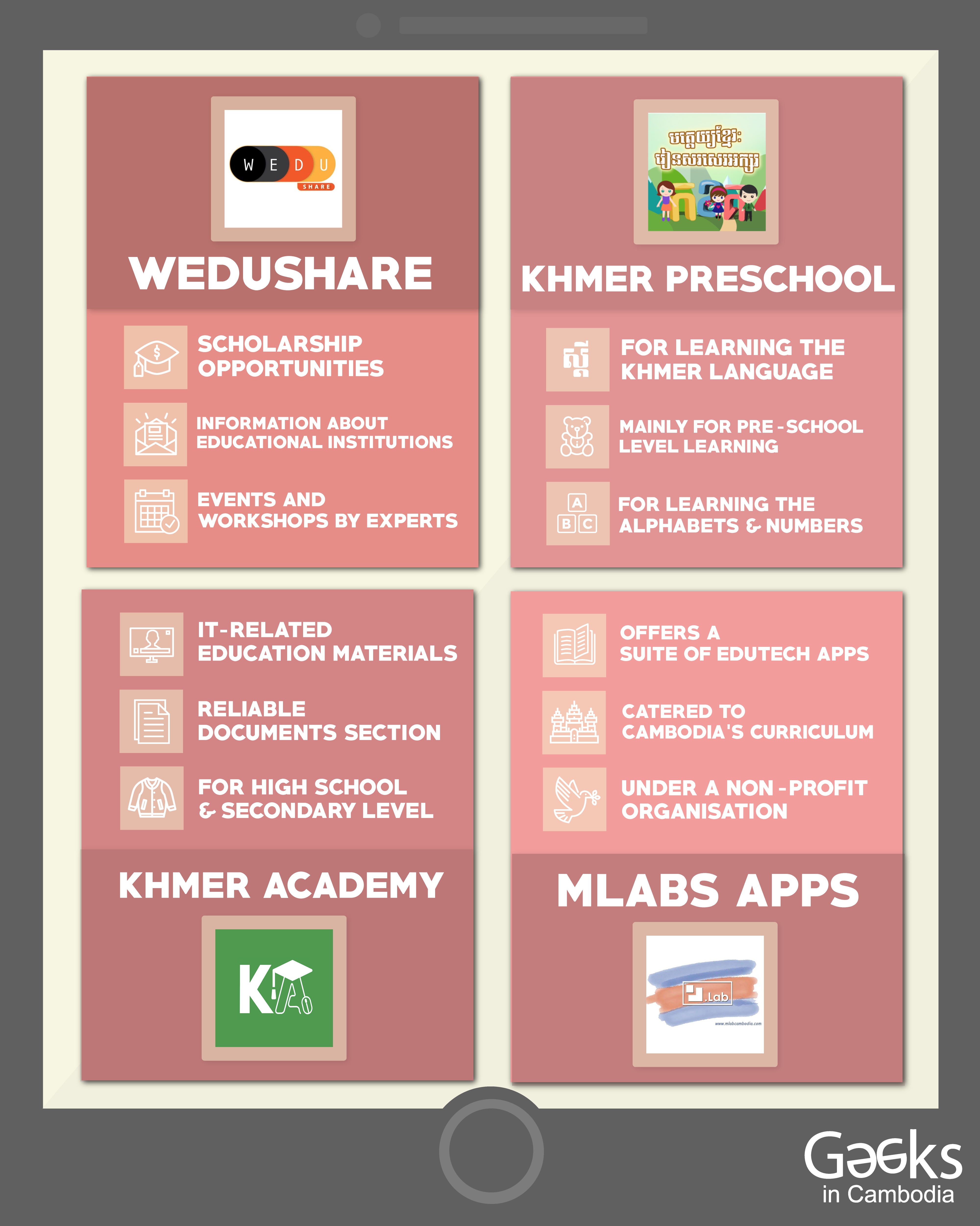 Quick Summary of EdTech Online Platforms and Mobile Applications Information Source: WeduShare, Khmer Preschool App, Khmer Academy and MLabs Apps