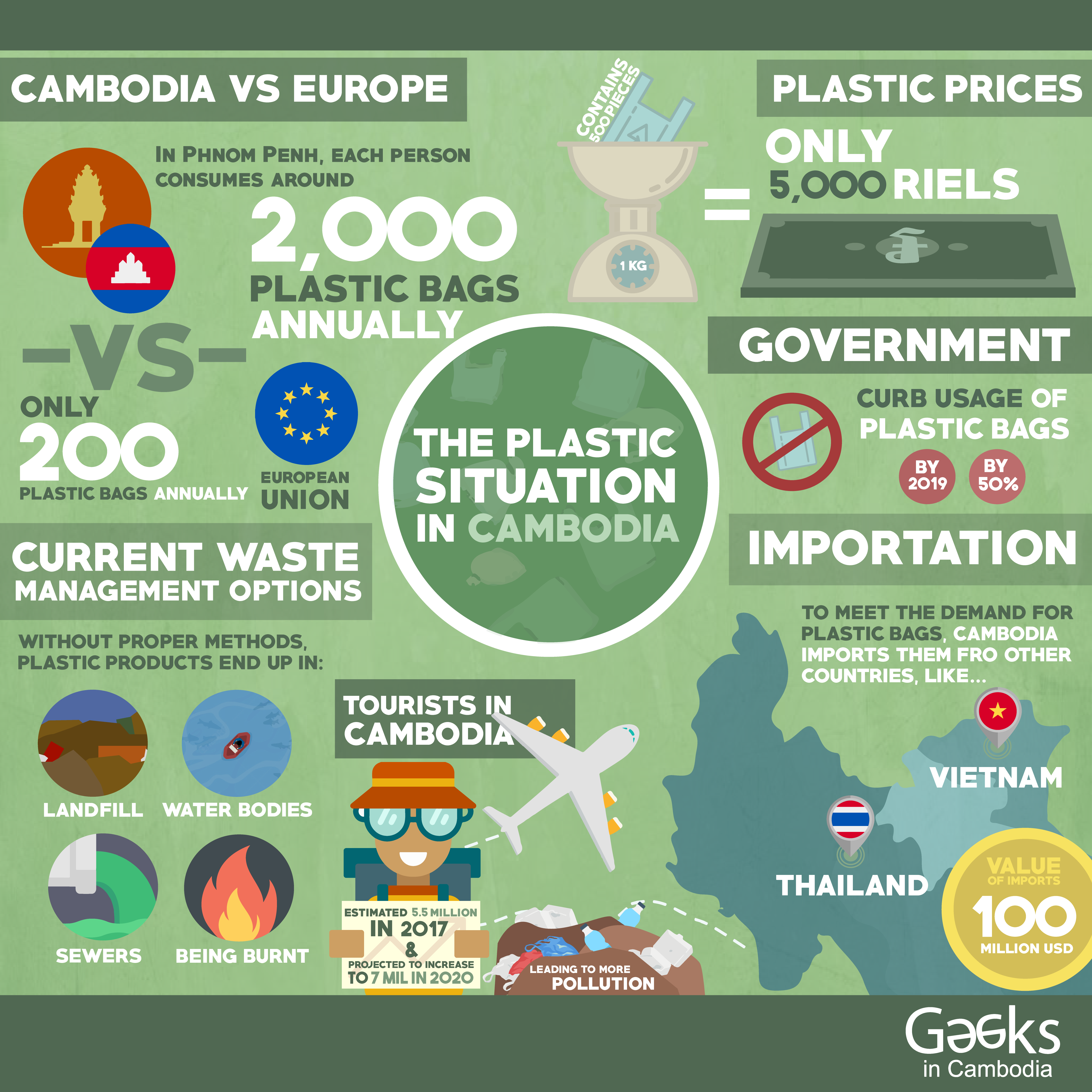 Infographic on Statistics revolving around Plastic Usage in Cambodia Information Sources: Plastic Free Cambodia, DW Akademie